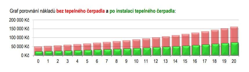 Graf porovnání nákladů s a bez tepleného čerpadla, dům 150m2 s plynovým kotlem