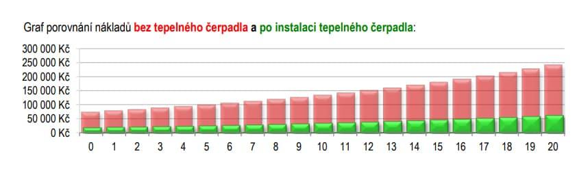 Graf porovnání nákladů bez a s tepleným čerpadlem