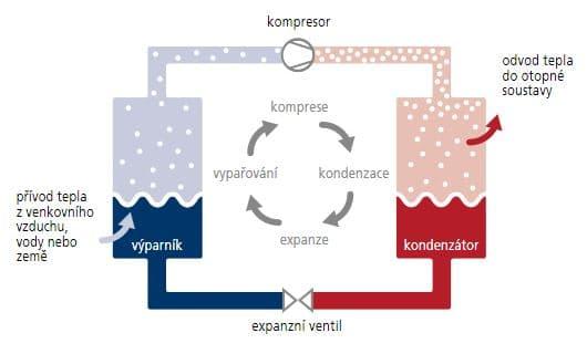 Schéma principu fungování tepelného čerpadla