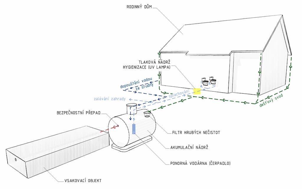Dešťovka - akumulace dešťové vody v rodinném domě schéma